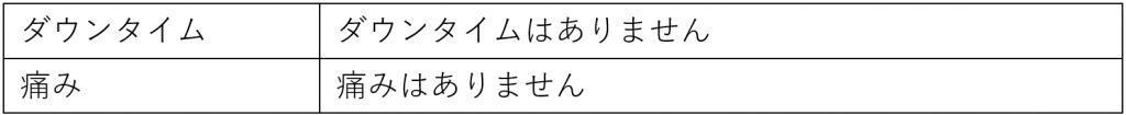 ジェネシスの表