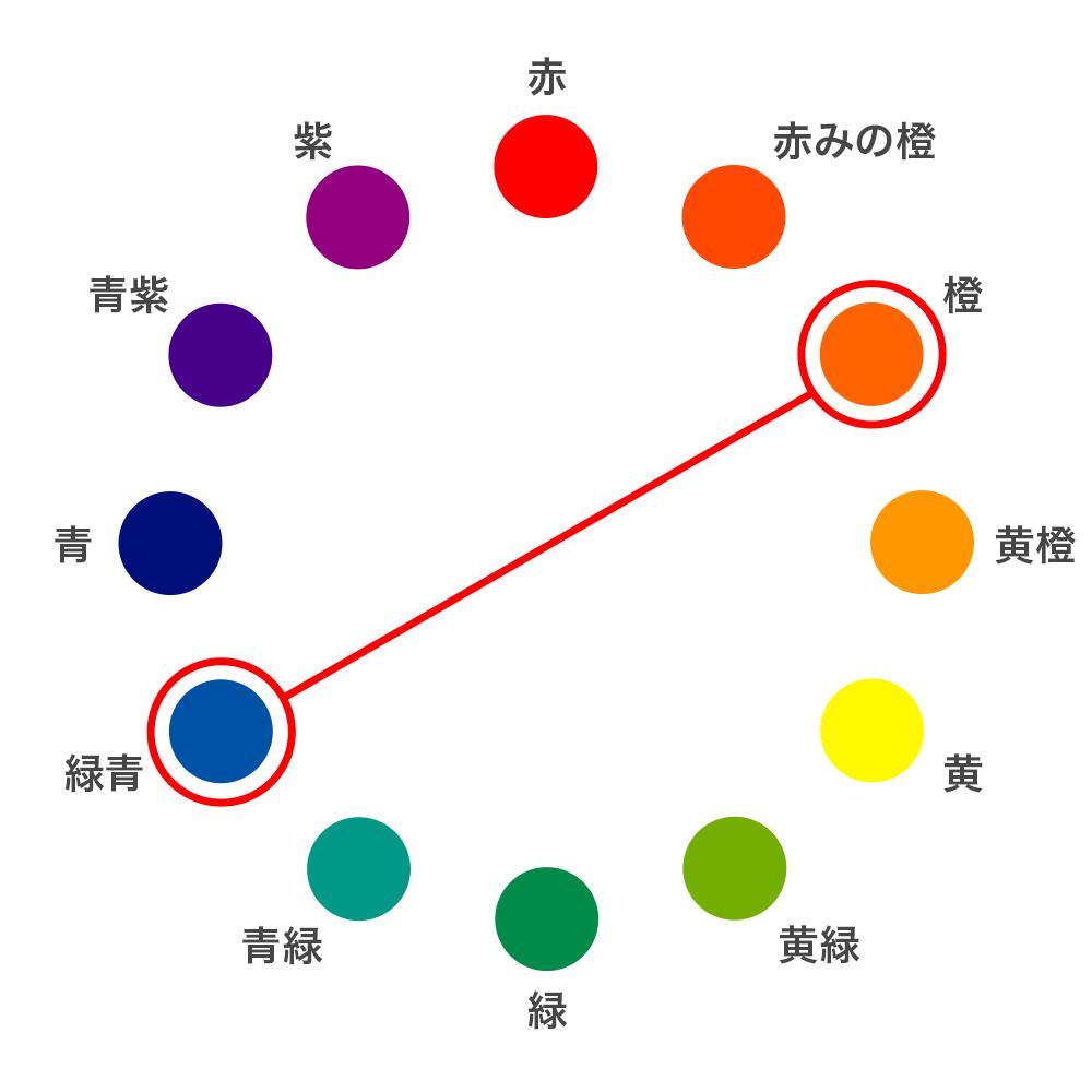 カラーサイクル