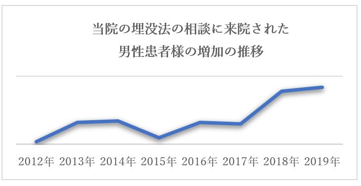 男性グラフ