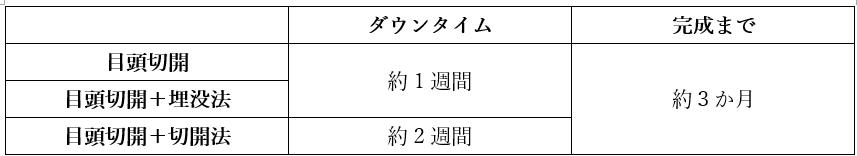 ダウンタイム表