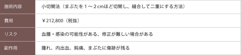 小切開法【症例No.780】
