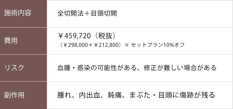 全切開+目頭切開【症例No.247】
