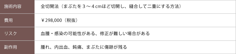 全切開【症例No.232】