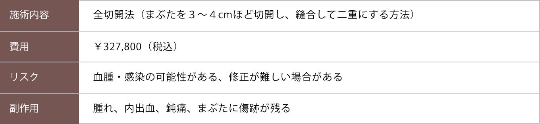 全切開法【症例No.806】