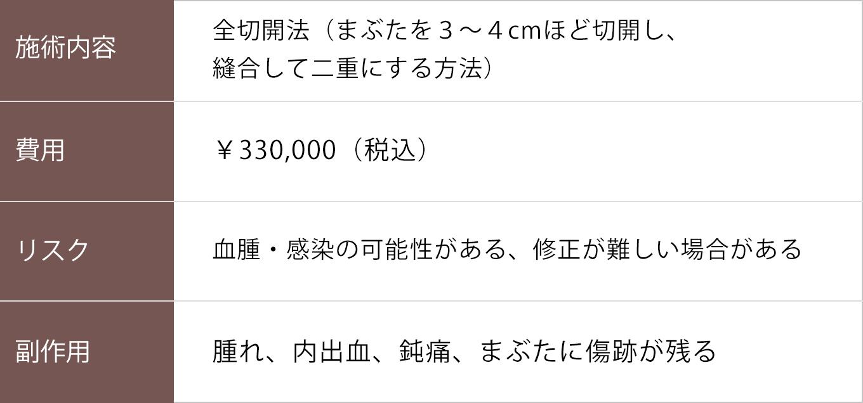 全切開【症例No.740 】
